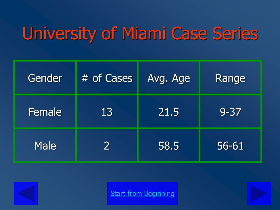 Start from Beginning University of Miami Case Series 87% of cases in females, consistent with expected prevalence 87% of cases in females, consistent with expected prevalence Average age at presentation of 21.5 within expected normal for SPEN Average age at presentation of 21.5 within expected normal for SPEN Male age of presentation > female, but also much higher than normally observed Male age of presentation > female, but also much higher than normally observed