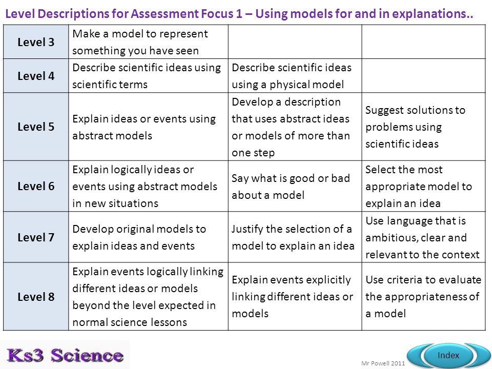 Mr Powell 2011 Index Level Descriptions for Assessment Focus 1 – Using models for and in explanations..
