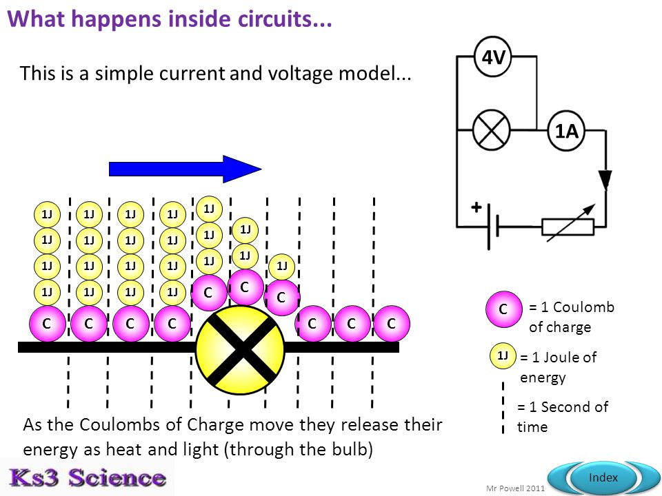 Mr Powell 2011 Index Activity – Modelling Circuits...