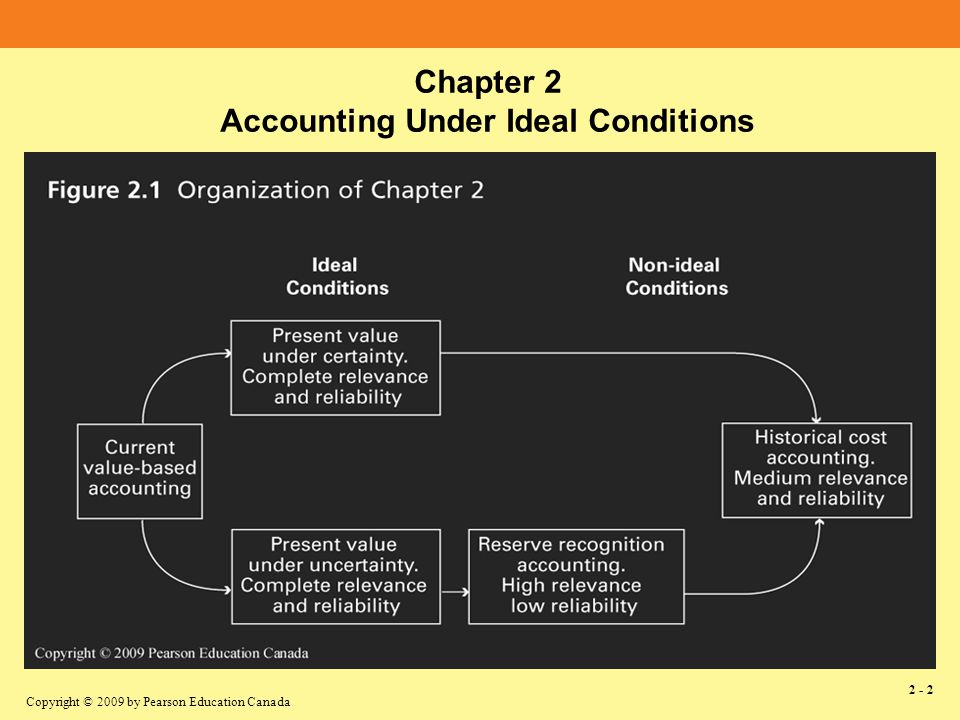 Copyright © 2009 by Pearson Education Canada 2 - 3 Assumptions –Known future cash receipts –Given interest rate Basis of Accounting Present value Income Recognition –As changes in present value occur 2.2 Ideal Conditions of Certainty