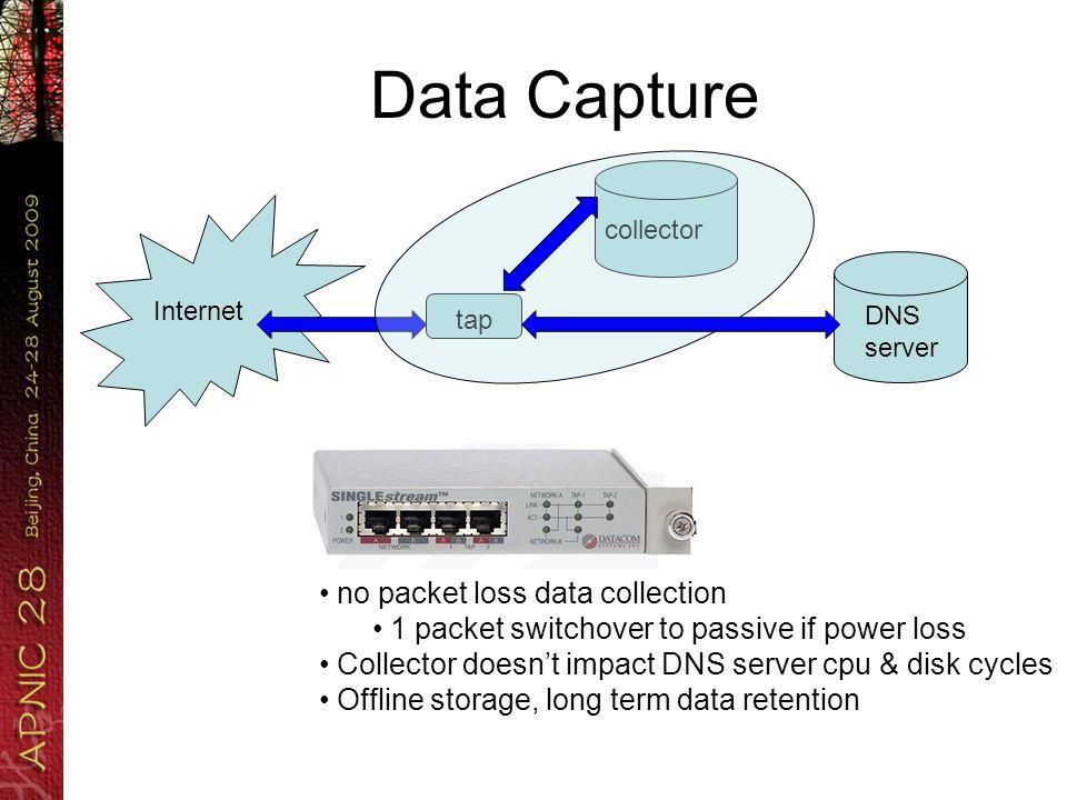 AP DiTL Data Capture (gb)