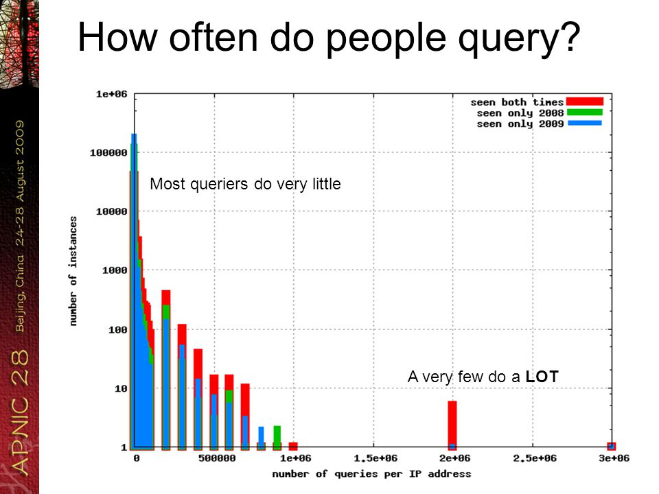 This is strange… The majority of seen IP addresses do one, or only a few queries.