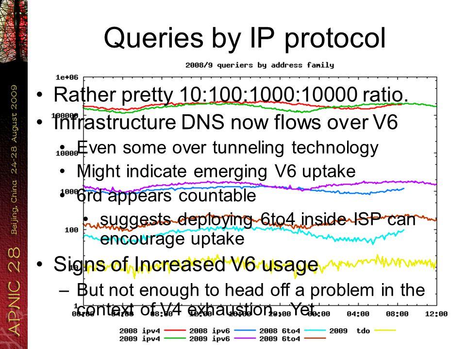Tunneled V6 for DNS.
