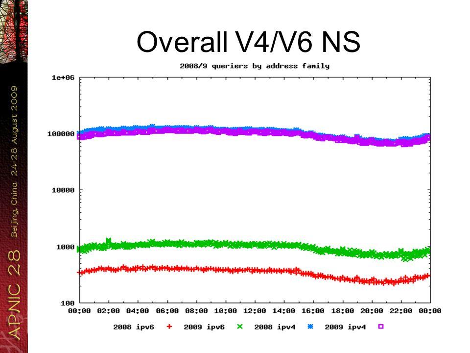 Overall V4/V6 SEC
