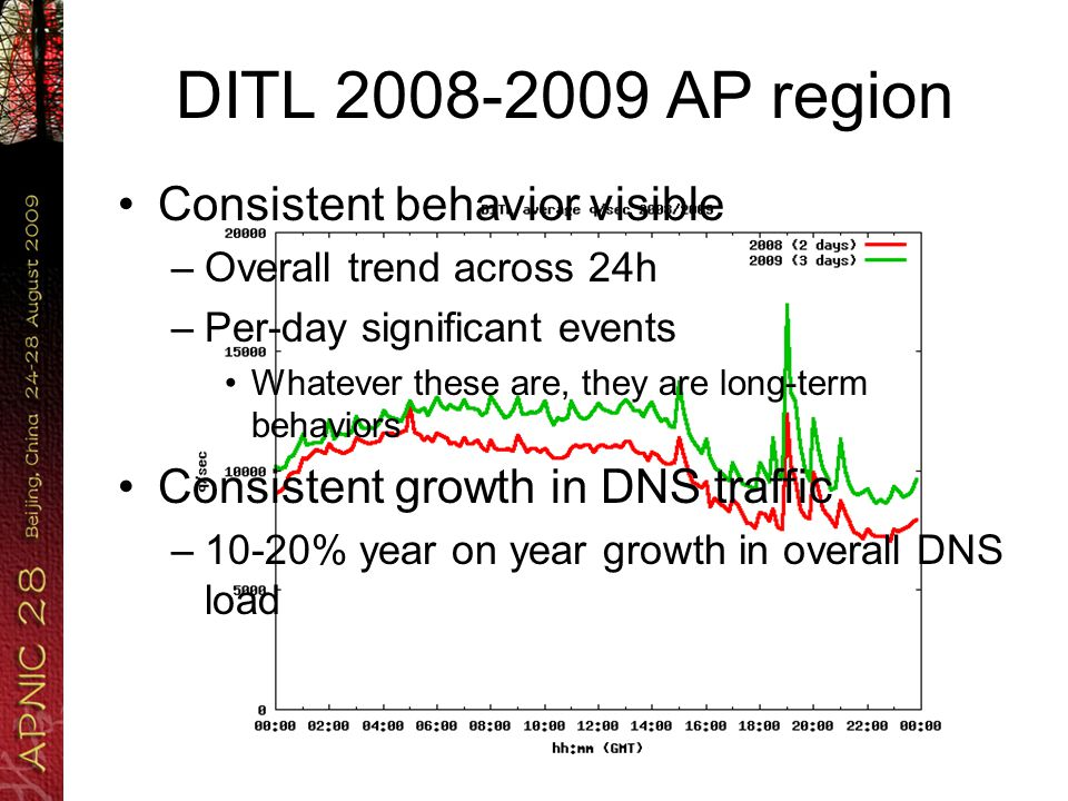 DITL 2008-2009 rest of the world