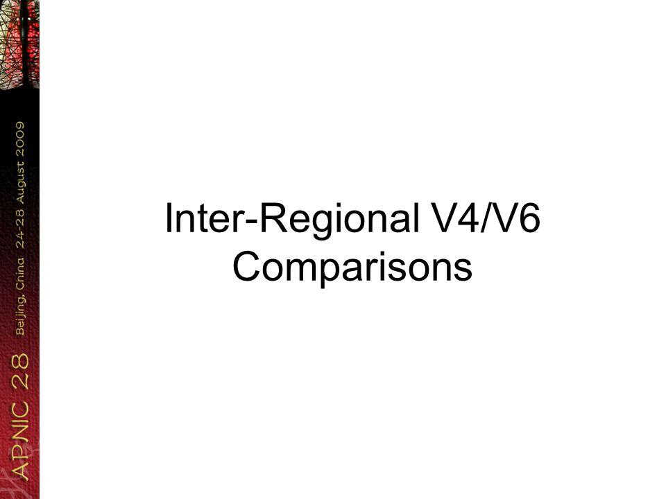 UN Regions v6/v4 usage