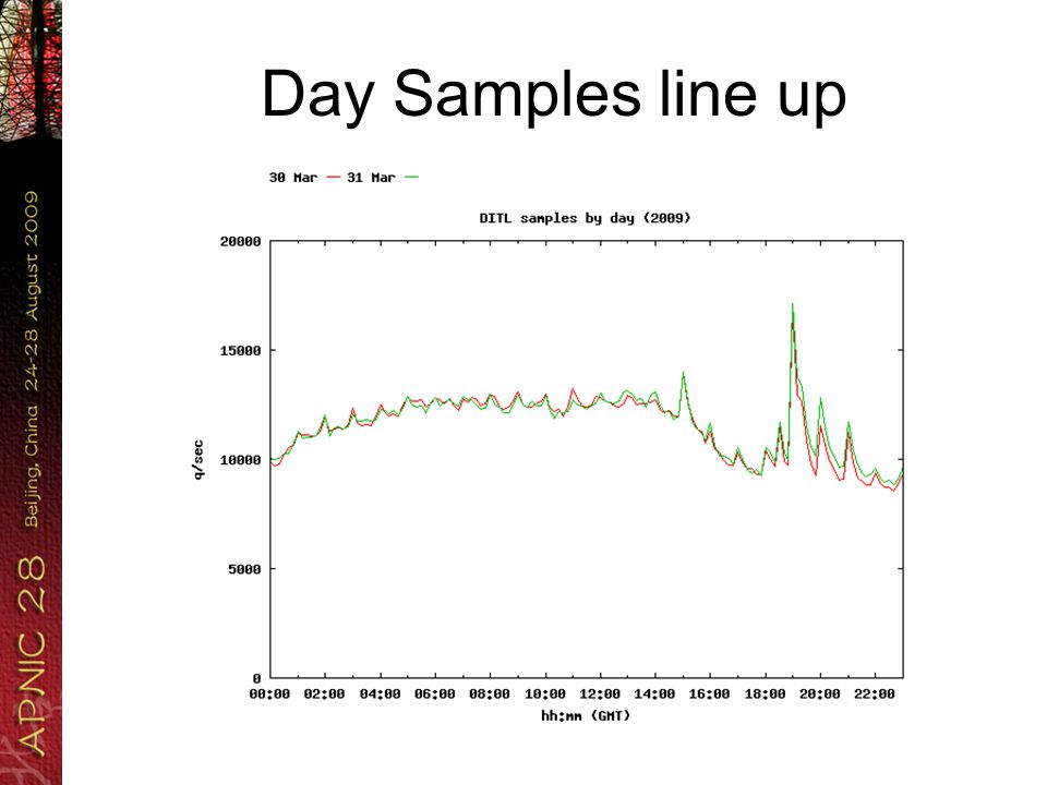 Day Samples line up strongly!