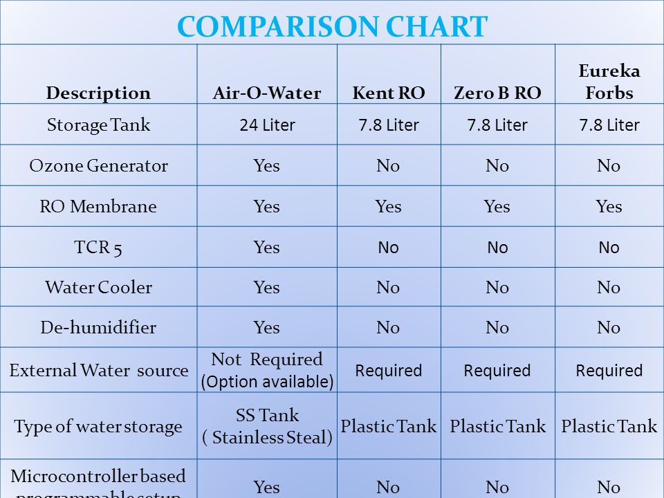 WATER TREATMENT RESULT COMPARISON Water Contaminants Protection fromBy Boiling By UV By Air –O–Water Sodium Heart DiseaseNO YES Calcium Kidney DiseaseNO YES Magnesium Kidney StoneNO YES Lead Nephralgia, Mental RetardationNO YES Copper IndigestionNO YES Mercury NeuralgiaNO YES Nitrate DysenteryNO YES Bacteria Bacterial AffectationsYES Pyrogen FeverNO YES Virus Viral DiseasesYES Fluoride FluorosisNO YES Arsenic PoisoningNO YES Iron Constipation, DysenteryNO YES