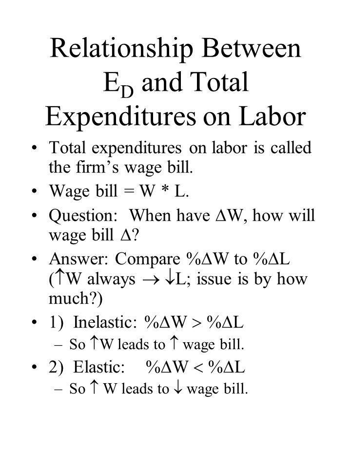 Example Example 1: Wage  from $8 to $7 % Wage change = -12.5% Employment  from 20 to 30 % Employment change = 50% E D = 50 /-12.5 = - 4 –Very elastic or responsive Example 2 Wage  50% and L  12.5% E D = 12.5 / 50 = 0.25 –Inelastic (not very responsive)
