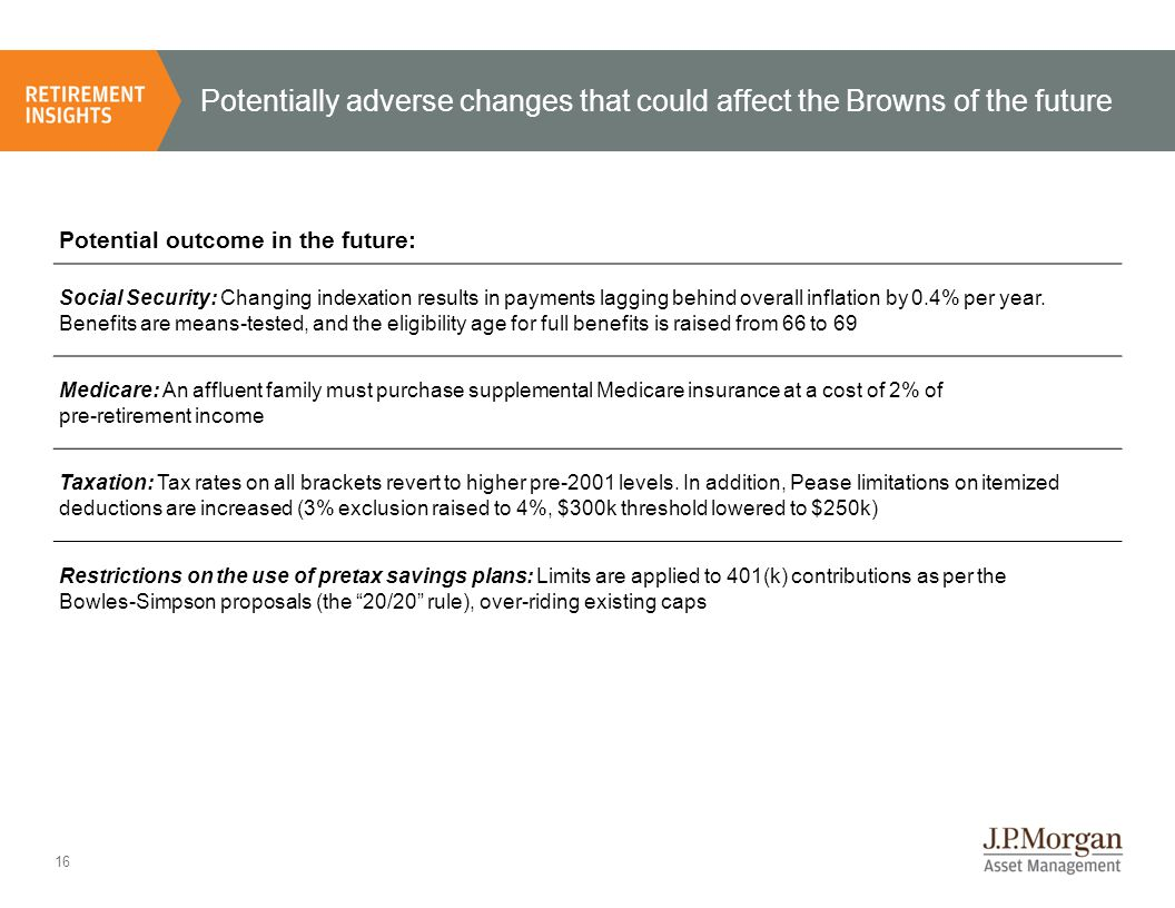 17 The Browns of the future: Baseline case, subject to policy and market risks Source: TPC, BEA, NAR, BLS, J.P.