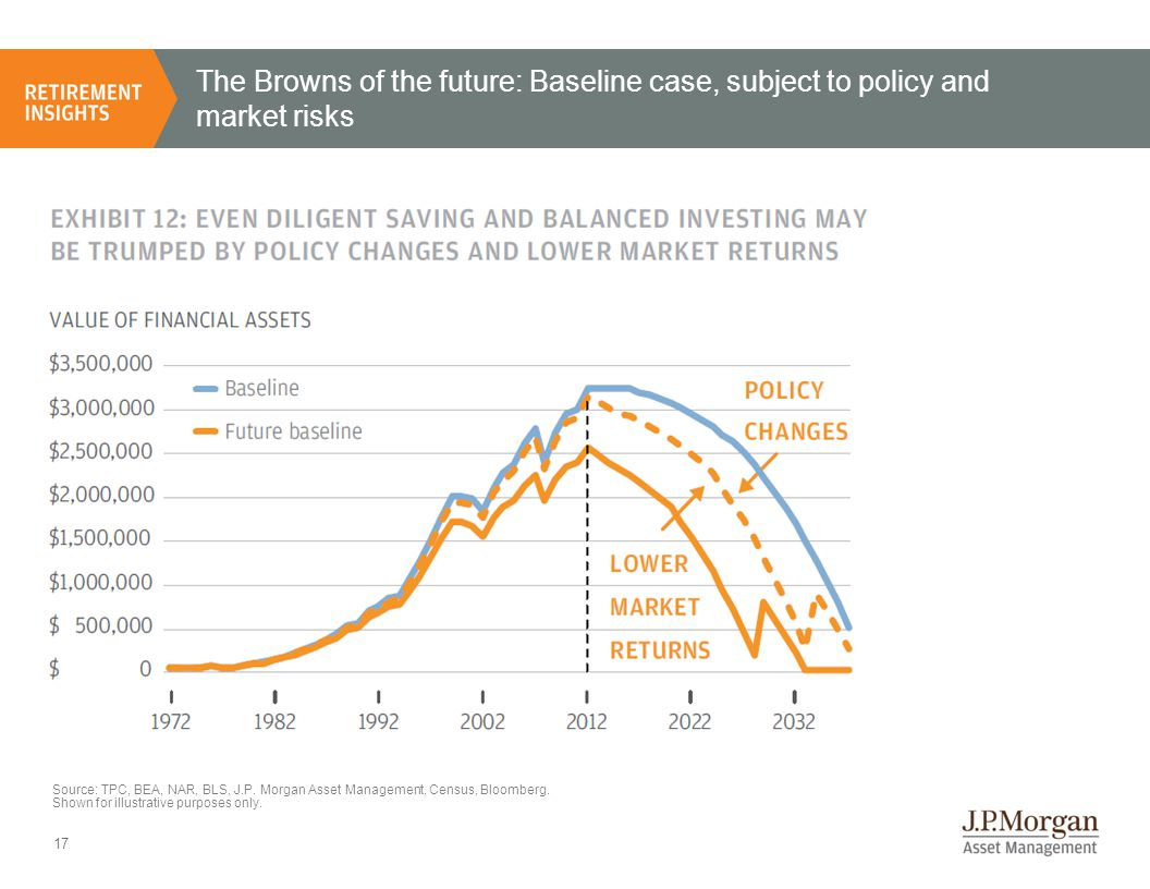 18 Assessing the relative impact of policy, market and behavioral changes to retirement assets Bowles-Simpson limits applied to pre-tax 401(k) contributions Cost of supplemental Medicare insurance premium equal to 2% of pre-retirement income Social Security means-testing and eligibility delayed by one year Tax rates revert back to higher pre-2001 levels Savings rate lowered by 3% Shift of 5% from equities to fixed income Annualized equity market returns are 1% lower Impact of: Source: TPC, BEA, NAR, BLS, J.P.