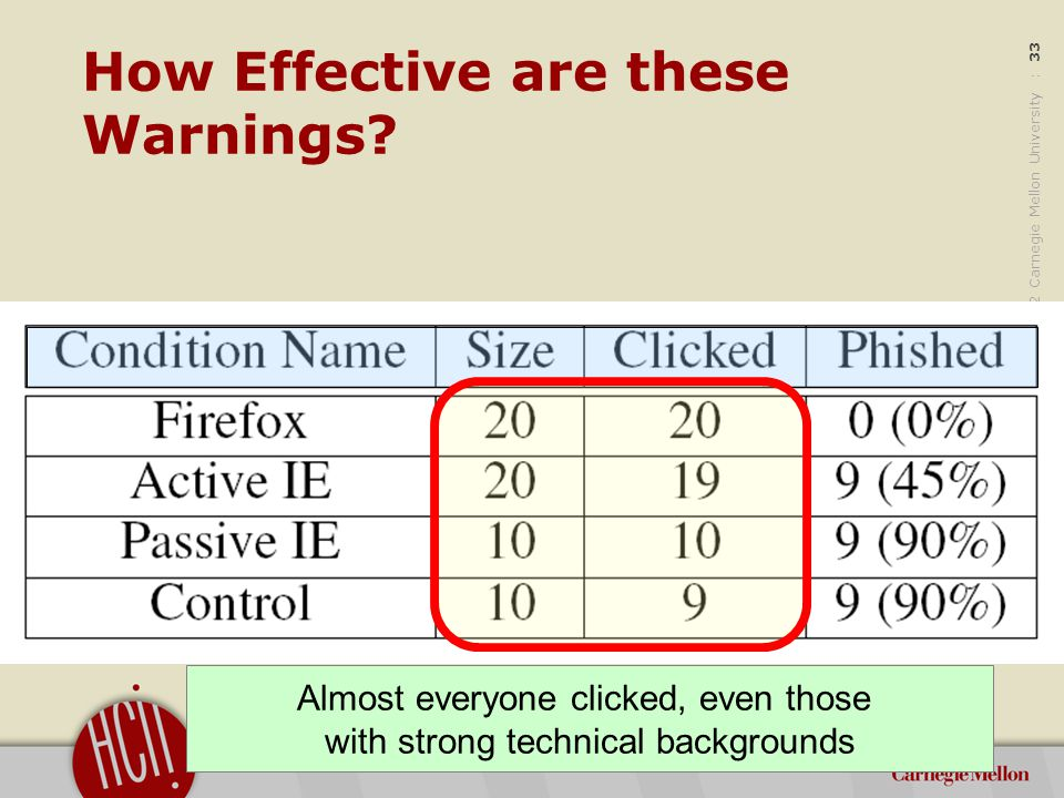 ©2012 Carnegie Mellon University : 34 How Effective are these Warnings.