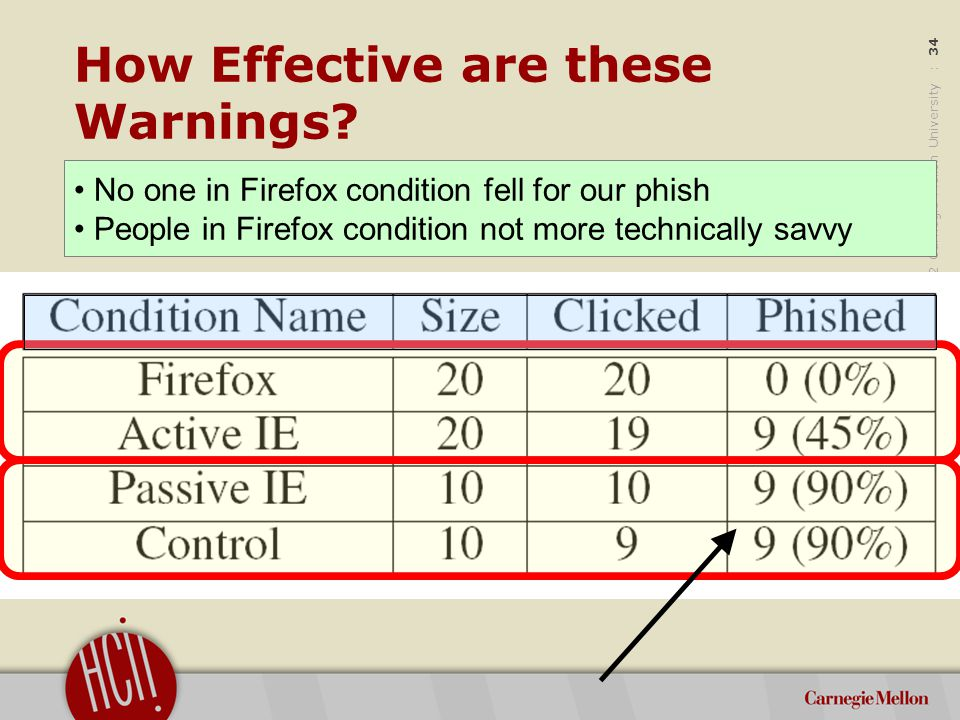 ©2012 Carnegie Mellon University : 35 Discussion of Phish Warnings Nearly everyone will fall for highly targeted and contextualized phish Passive IE warning failed for many reasons – Didn't interrupt the main task – Can be slow to appear (up to 5 seconds) – Not clear what the right action was – Looked too much like other ignorable warnings (habituation) – Bug, any keystroke dismissed