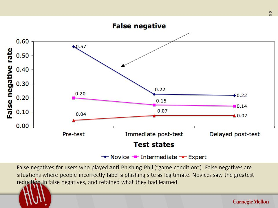 ©2012 Carnegie Mellon University : 56 False positives for users who played the Anti-Phishing Phil game.