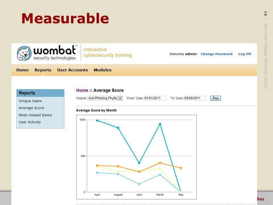 ©2012 Carnegie Mellon University : 62 Measurable