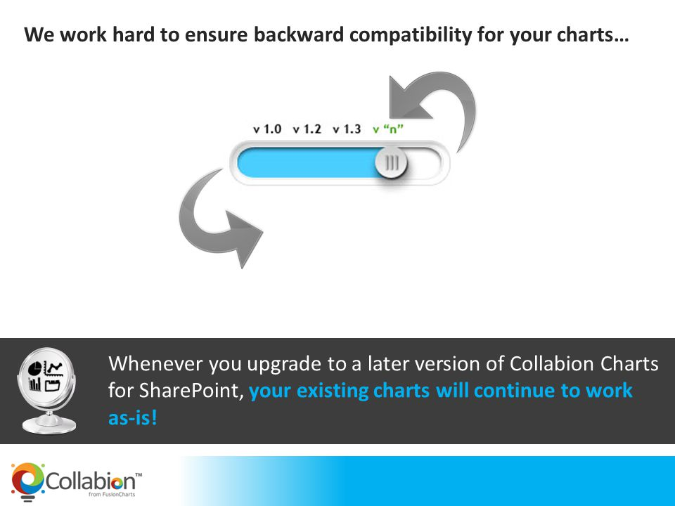 If you ever run into problems with Collabion Charts for SharePoint, we provide you one-on-one support within 24 working hours.