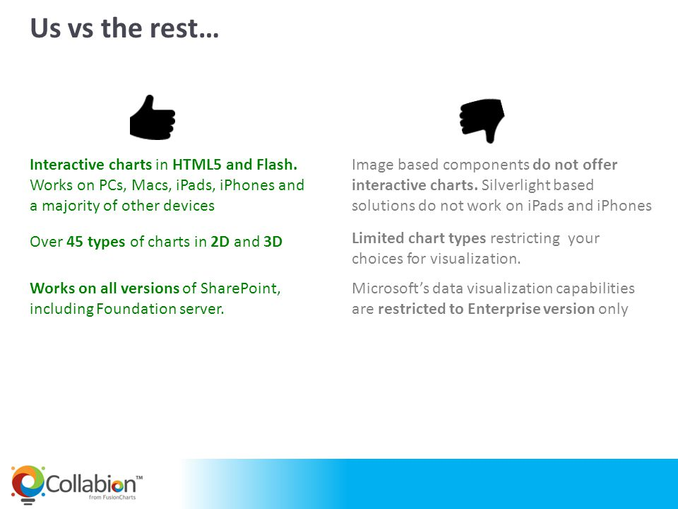 and many more… Who uses Collabion Charts for SharePoint?