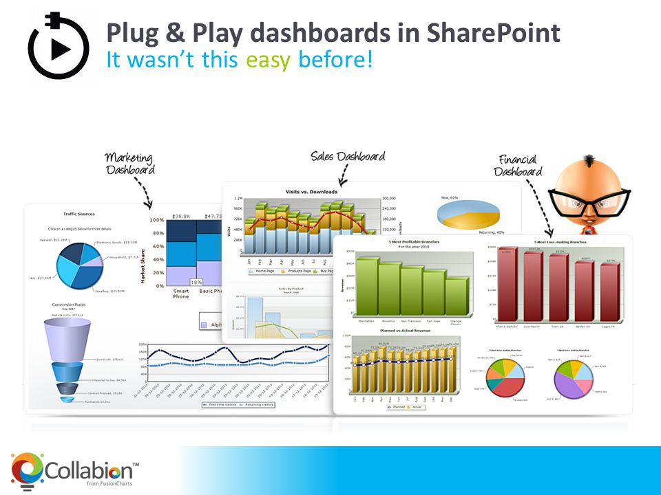 Why Collabion Charts for SharePoint.