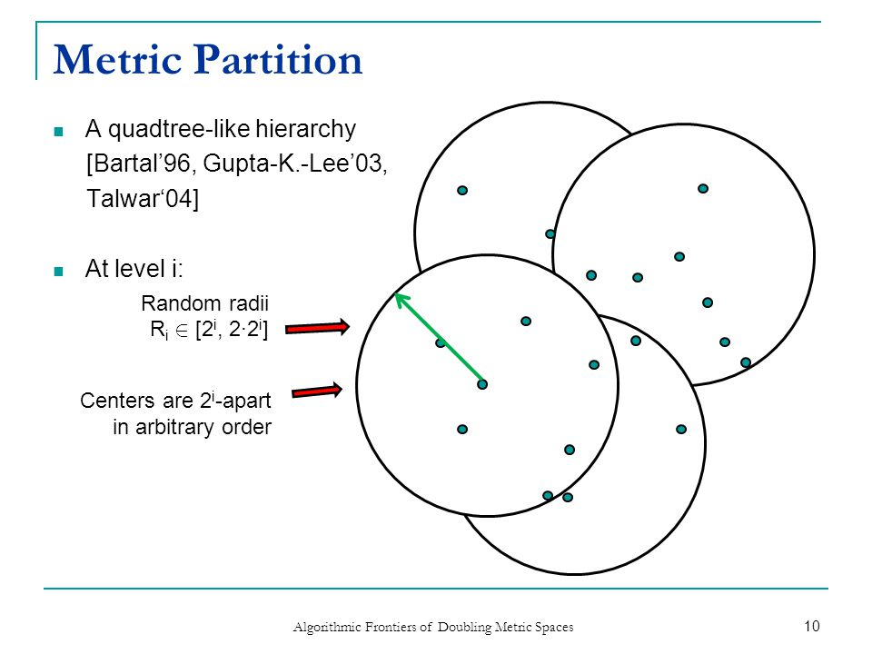 Metric Partition (2) Algorithmic Frontiers of Doubling Metric Spaces Random radii R i-1 2 [2 i-1, 2·2 i-1 ] 11 A quadtree-like hierarchy [Bartal'96, Gupta-K.-Lee'03, Talwar'04] Recursively to level i-1: Caveat: log(n) hiearchical levels suffice  Ignore tiny distances < 1/n 2