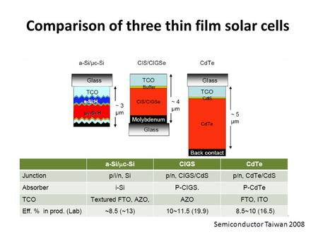 Comparison of three thin film solar cells Semiconductor Taiwan 2008.