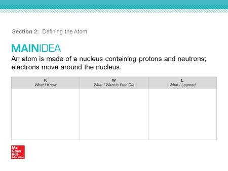 An atom is made of a nucleus containing protons and neutrons; electrons move around the nucleus. Section 2: Defining the Atom K What I Know W What I Want.