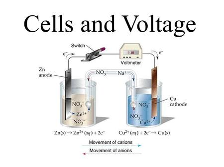 Cells and Voltage. Explain the operation of a voltaic (galvanic) cell at the visual, particulate and symbolic level Include: writing half-cell reactions.