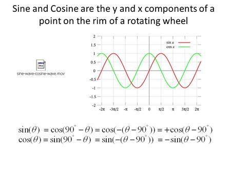 Sine and Cosine are the y and x components of a point on the rim of a rotating wheel.