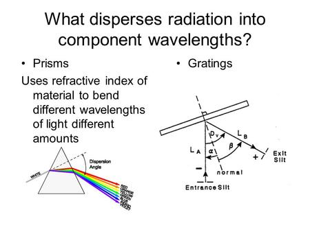 What disperses radiation into component wavelengths?