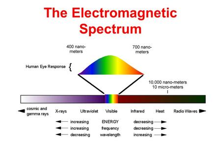 The Electromagnetic Spectrum. The name given to a group of energy waves that are mostly invisible and can travel through empty space Shorter waves have.