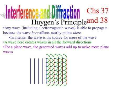 Huygen's Principle Any wave (including electromagnetic waves) is able to propagate because the wave here affects nearby points there In a sense, the wave.