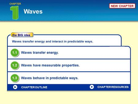 Waves 1.1 Waves transfer energy. 1.2 Waves have measurable properties.