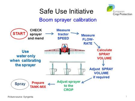 Safe Use Initiative START Spray Boom sprayer calibration Use water only water only when calibrating the sprayer CHECK sprayer and mend Adjust SPRAY VOLUME.