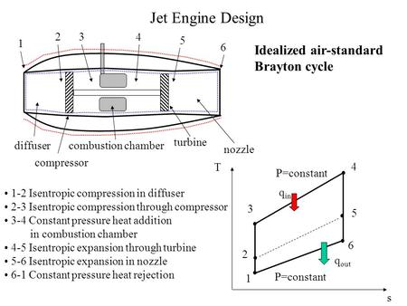 Jet Engine Design 1 23 4 5 6 diffuser compressor combustion chamber turbine nozzle 1 2 3 4 5 6 P=constant q out q in T s 1-2 Isentropic compression in.