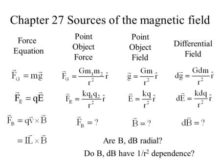 Chapter 27 Sources of the magnetic field Force Equation Point Object Force Point Object Field Differential Field Are B, dB radial? Do B, dB have 1/r 2.