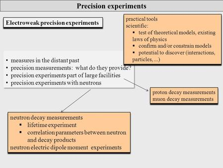 Measures in the distant past precision measurements: what do they provide? precision experiments part of large facilities precision experiments with neutrons.