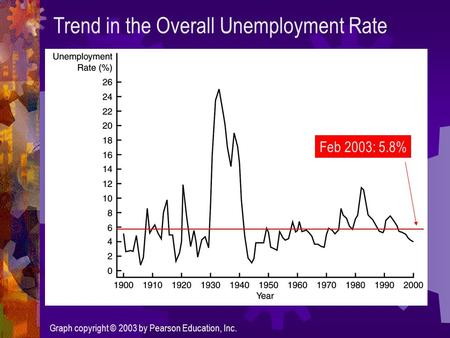 Graph copyright © 2003 by Pearson Education, Inc. Trend in the Overall Unemployment Rate Feb 2003: 5.8%