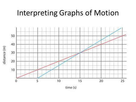 Interpreting Graphs of Motion. This car is NOT moving at a constant speed! You can tell because the line is not straight.
