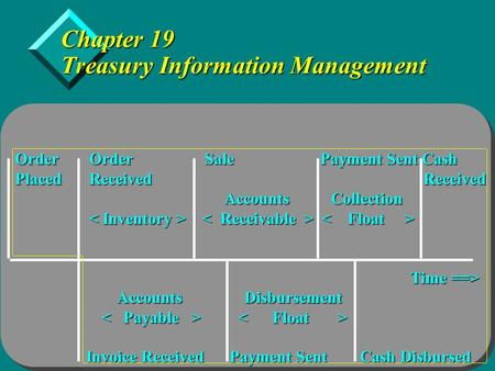 Copyright  2005 by Thomson Learning, Inc. Chapter 19 Treasury Information Management Order Order Sale Payment Sent Cash Placed Received Received Accounts.