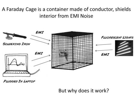 A Faraday Cage is a container made of conductor, shields interior from EMI Noise But why does it work?