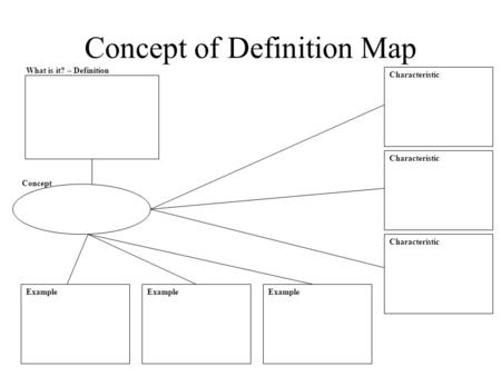 Concept of Definition Map What is it? – Definition Example Concept Characteristic.