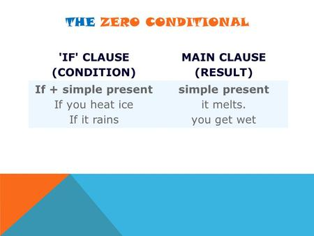 THE ZERO CONDITIONAL 'IF' CLAUSE (CONDITION) MAIN CLAUSE (RESULT) If + simple present If you heat ice If it rains simple present it melts. you get wet.