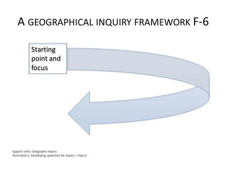 A GEOGRAPHICAL INQUIRY FRAMEWORK F-6 Starting point and focus Support units: Geography inquiry Illustration 1: Developing questions for inquiry – Year.
