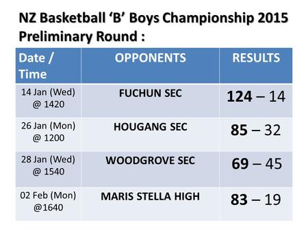 NZ Basketball 'B' Boys Championship 2015 Preliminary Round : NZ Basketball 'B' Boys Championship 2015 Preliminary Round : Date / Time OPPONENTSRESULTS.