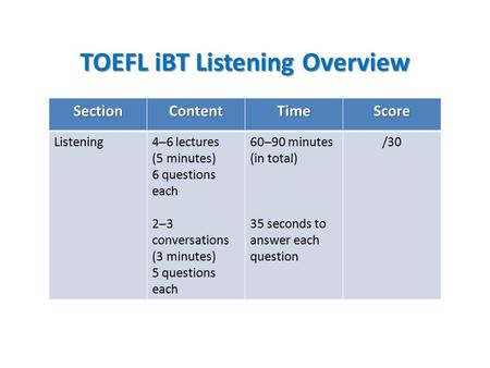 TOEFL iBT Listening Overview SectionContentTimeScore Listening4─6 lectures (5 minutes) 6 questions each 2─3 conversations (3 minutes) 5 questions each.