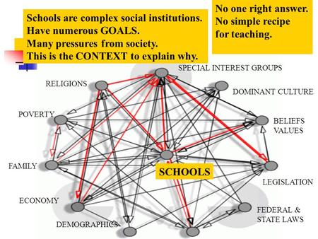 Schools are complex social institutions. Have numerous GOALS. Many pressures from society. This is the CONTEXT to explain why. SCHOOLS POVERTY FAMILY ECONOMY.