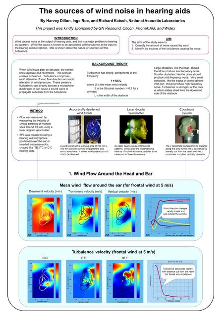 The sources of wind noise in hearing aids By Harvey Dillon, Inge Roe, and Richard Katsch, National Acoustic Laboratories This project was kindly sponsored.