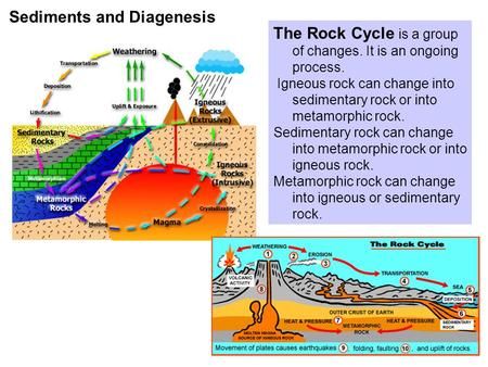 Sediments and Diagenesis The Rock Cycle is a group of changes. It is an ongoing process. Igneous rock can change into sedimentary rock or into metamorphic.