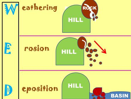 Eathering rosion eposition HILL ROCK HILL BASIN. CHEMICAL WEATHERING ACTIVITY LIMESTONE ROCK Materials: limestone chalk vinegar pipette.