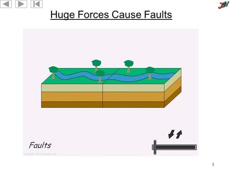 1 Huge Forces Cause Faults. 2 3 Fossil Zoom 4 Displacement A good way to compare the reactivity of metallic elements is by performing displacement reactions.