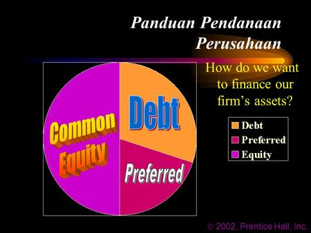 Panduan Pendanaan Perusahaan How do we want to finance our firm's assets?  2002, Prentice Hall, Inc.